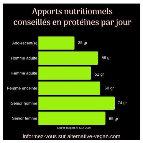 Protéines végétales, Spiruline, Levure maltée, soja, germe de blé, SeitanHaricots, Azuki, Lentilles, graines de courge, graines de chanvre, Tempeh